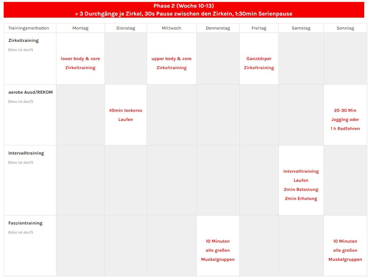 Woche 10-13 Ultimatives Trainingsprogramm für Zuhause im Überblick